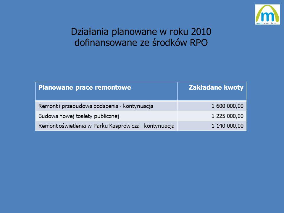 Działania planowane w roku 2010 dofinansowane ze środków RPO