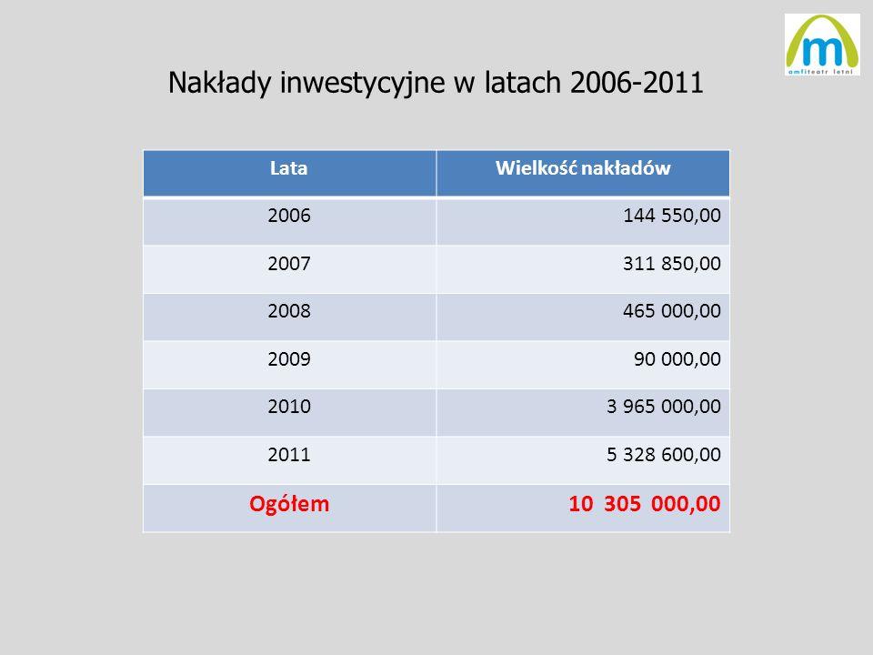 Nakłady inwestycyjne w latach 2006-2011