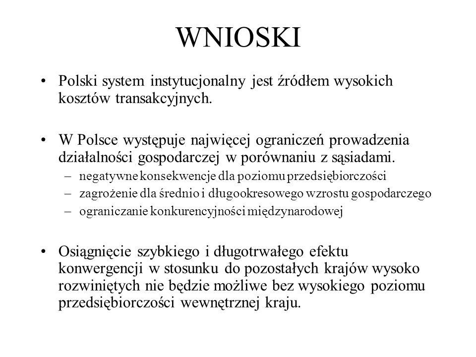 WNIOSKI Polski system instytucjonalny jest źródłem wysokich kosztów transakcyjnych.