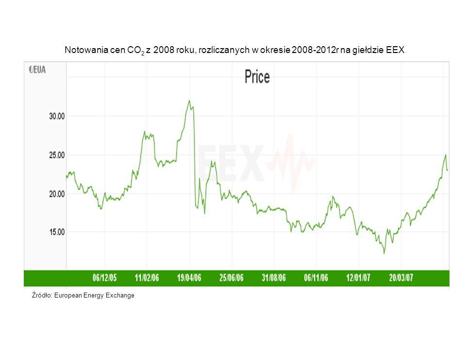 Notowania cen CO2 z 2008 roku, rozliczanych w okresie 2008-2012r na giełdzie EEX
