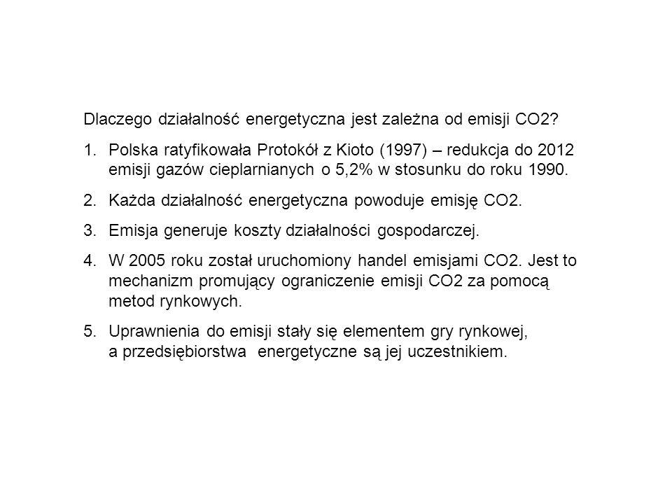 Dlaczego działalność energetyczna jest zależna od emisji CO2