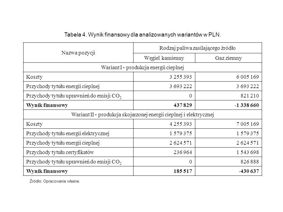 Tabela 4. Wynik finansowy dla analizowanych wariantów w PLN.