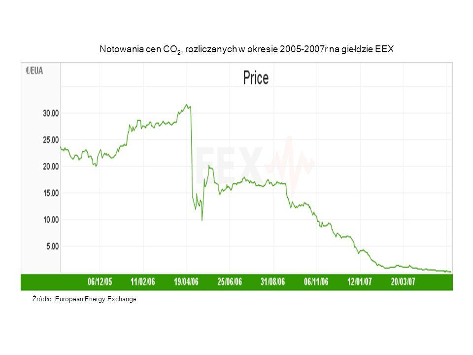 Notowania cen CO2, rozliczanych w okresie 2005-2007r na giełdzie EEX