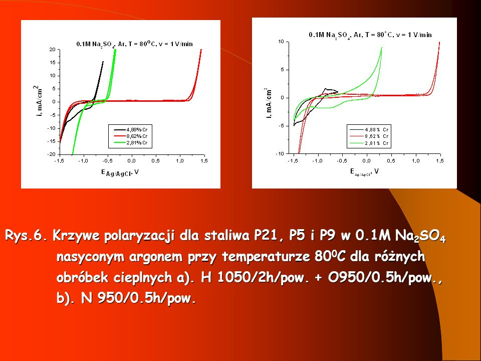 Rys.6. Krzywe polaryzacji dla staliwa P21, P5 i P9 w 0.1M Na2SO4