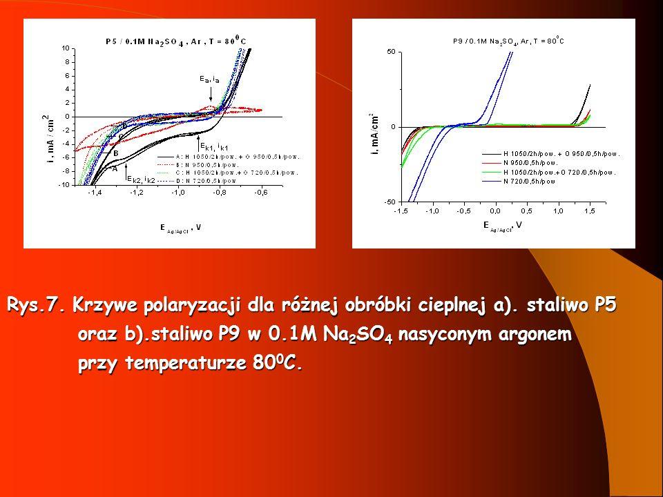 Rys.7. Krzywe polaryzacji dla różnej obróbki cieplnej a). staliwo P5