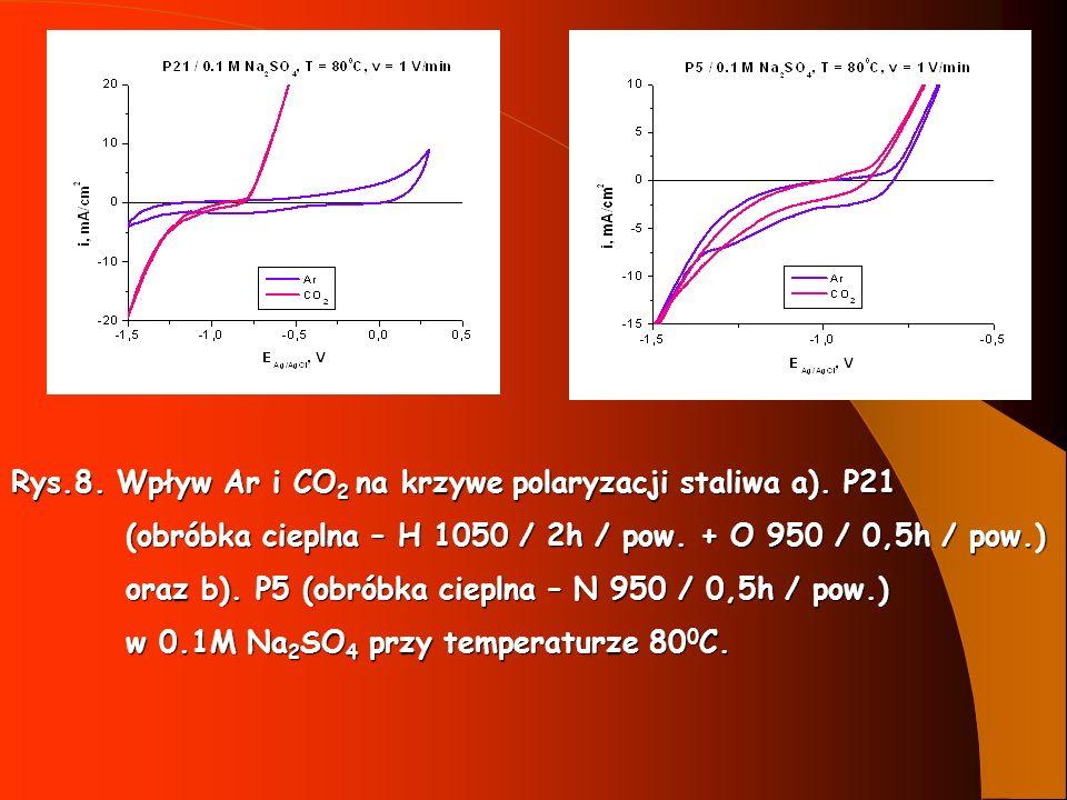 Rys.8. Wpływ Ar i CO2 na krzywe polaryzacji staliwa a). P21