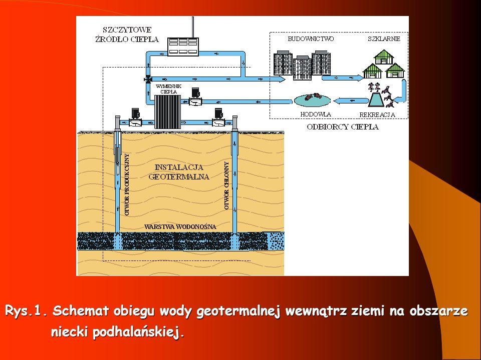 Rys.1. Schemat obiegu wody geotermalnej wewnątrz ziemi na obszarze