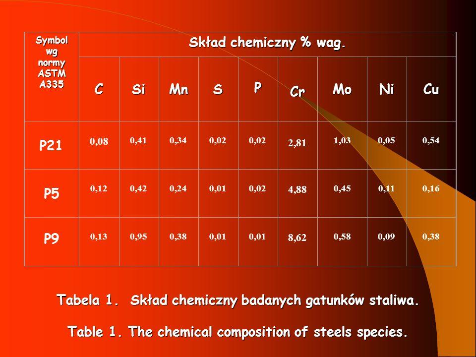 Tabela 1. Skład chemiczny badanych gatunków staliwa.