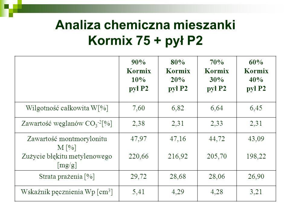 Analiza chemiczna mieszanki Kormix 75 + pył P2