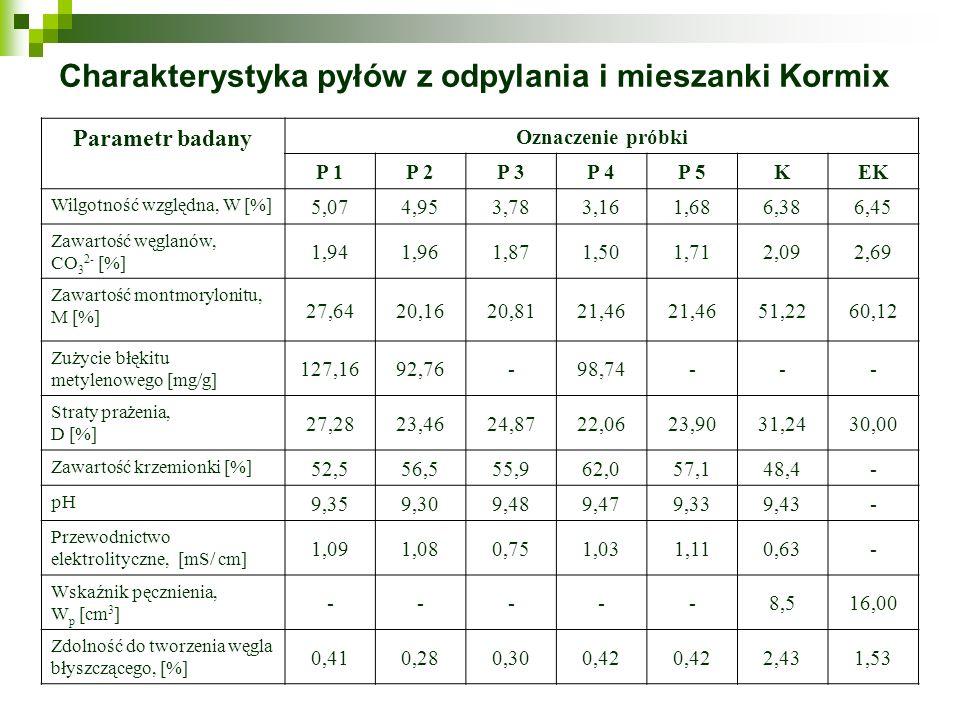 Charakterystyka pyłów z odpylania i mieszanki Kormix