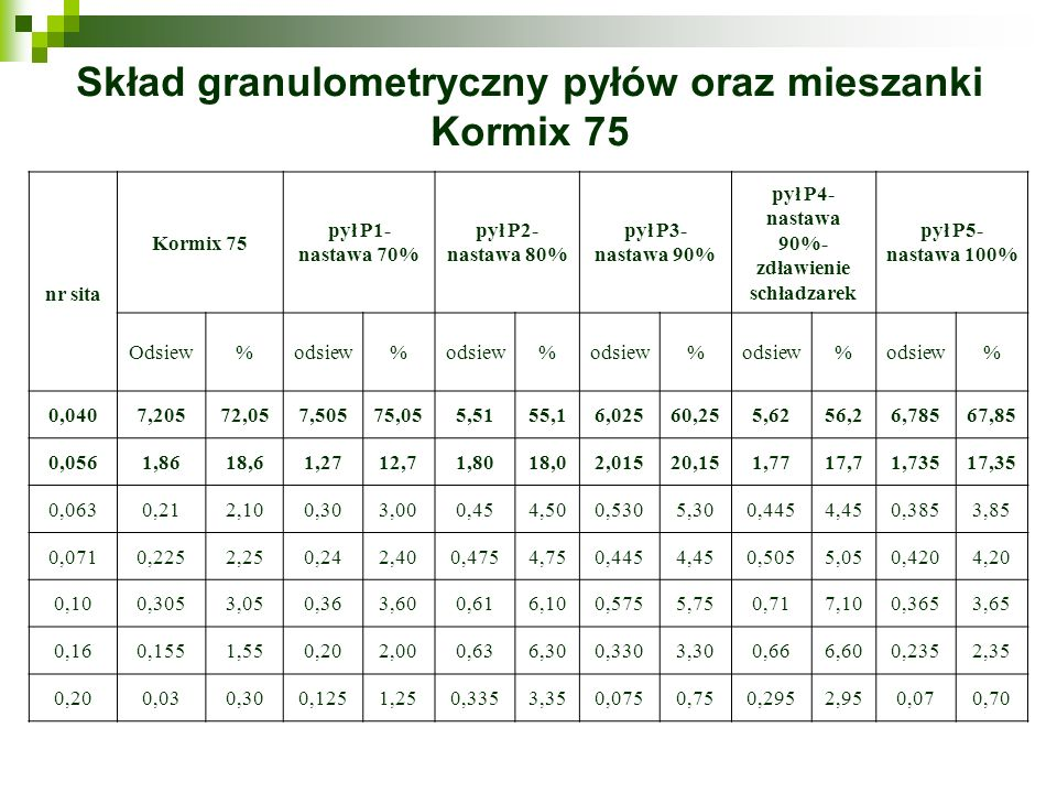 Skład granulometryczny pyłów oraz mieszanki Kormix 75