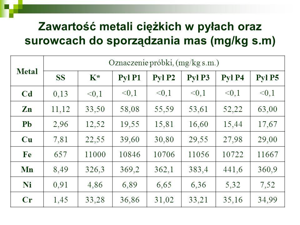 Oznaczenie próbki, (mg/kg s.m.)