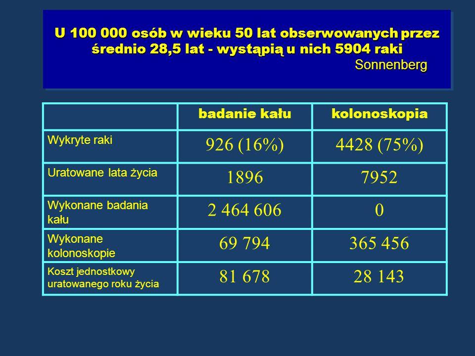 U 100 000 osób w wieku 50 lat obserwowanych przez średnio 28,5 lat - wystąpią u nich 5904 raki Sonnenberg