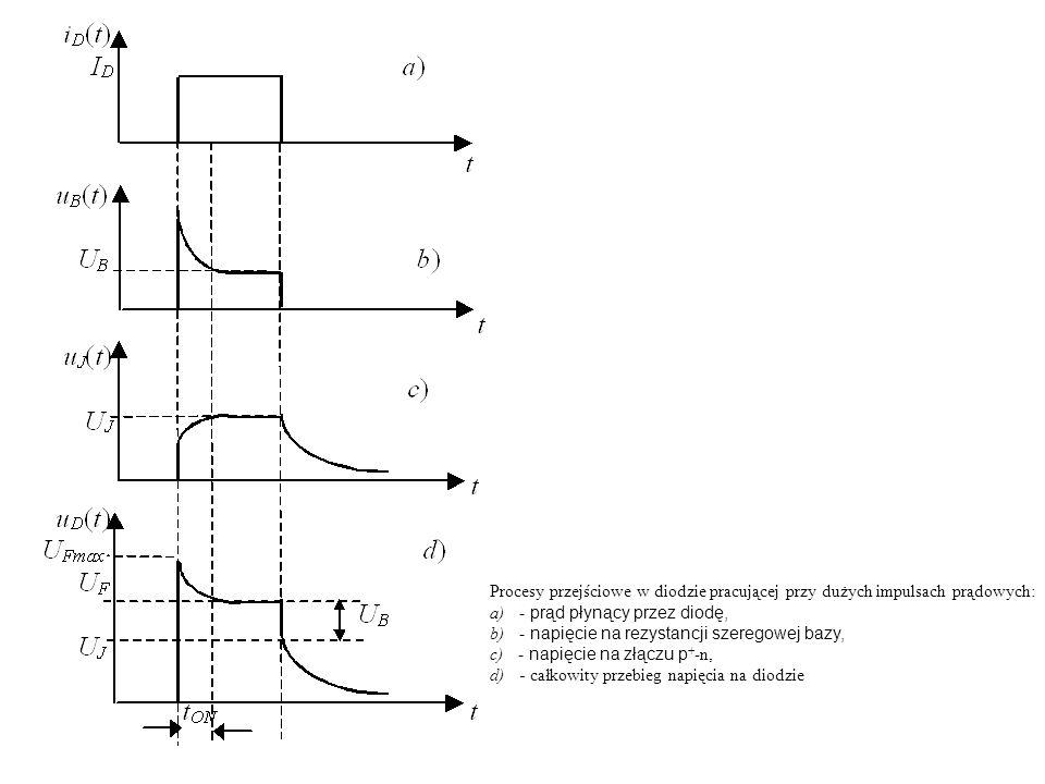 Procesy przejściowe w diodzie pracującej przy dużych impulsach prądowych: