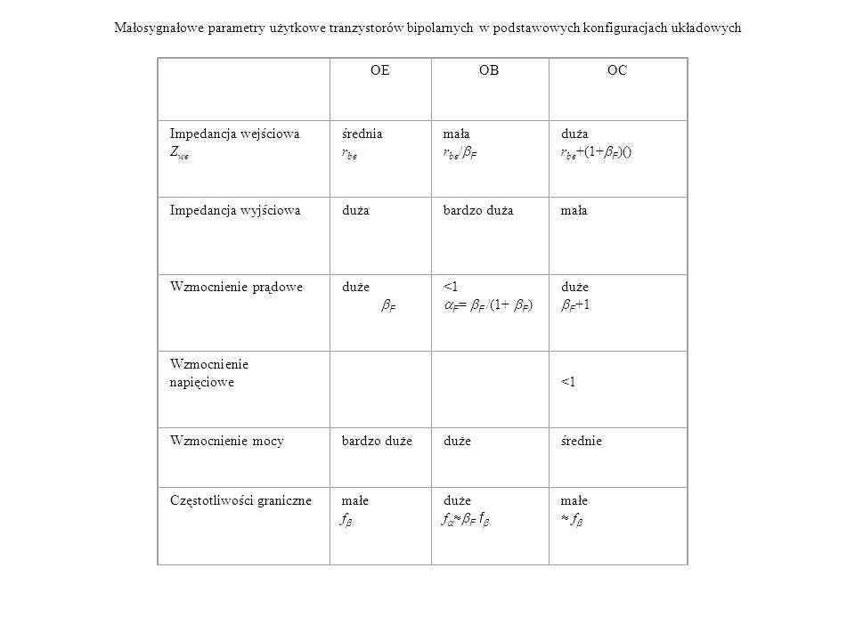 Małosygnałowe parametry użytkowe tranzystorów bipolarnych w podstawowych konfiguracjach układowych