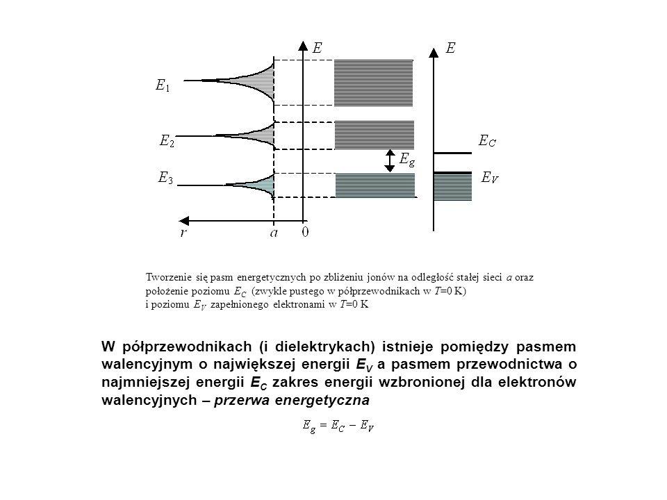 Tworzenie się pasm energetycznych po zbliżeniu jonów na odległość stałej sieci a oraz położenie poziomu EC (zwykle pustego w półprzewodnikach w T=0 K) i poziomu EV zapełnionego elektronami w T=0 K