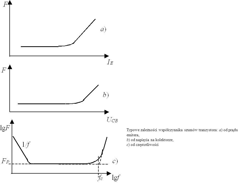 Typowe zależności współczynnika szumów tranzystora: a) od prądu emitera,