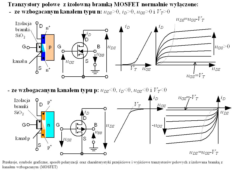 Przekroje, symbole graficzne, sposób polaryzacji oraz charakterystyki przejściowe i wyjściowe tranzystorów polowych z izolowana bramką z kanałem wzbogacanym (MOSFET)
