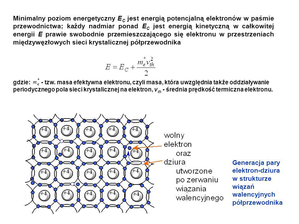 Generacja pary elektron-dziura