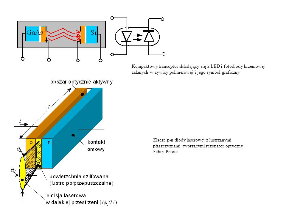 Kompaktowy transoptor składający się z LED i fotodiody krzemowej zalanych w żywicy polimerowej i jego symbol graficzny