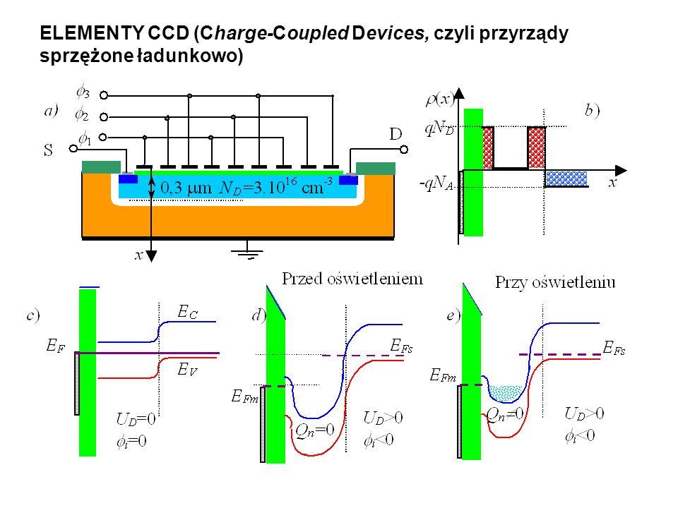 ELEMENTY CCD (Charge-Coupled Devices, czyli przyrządy sprzężone ładunkowo)