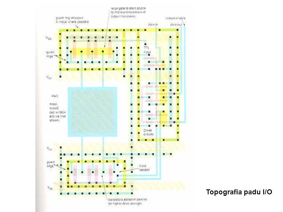 Topografia padu I/O
