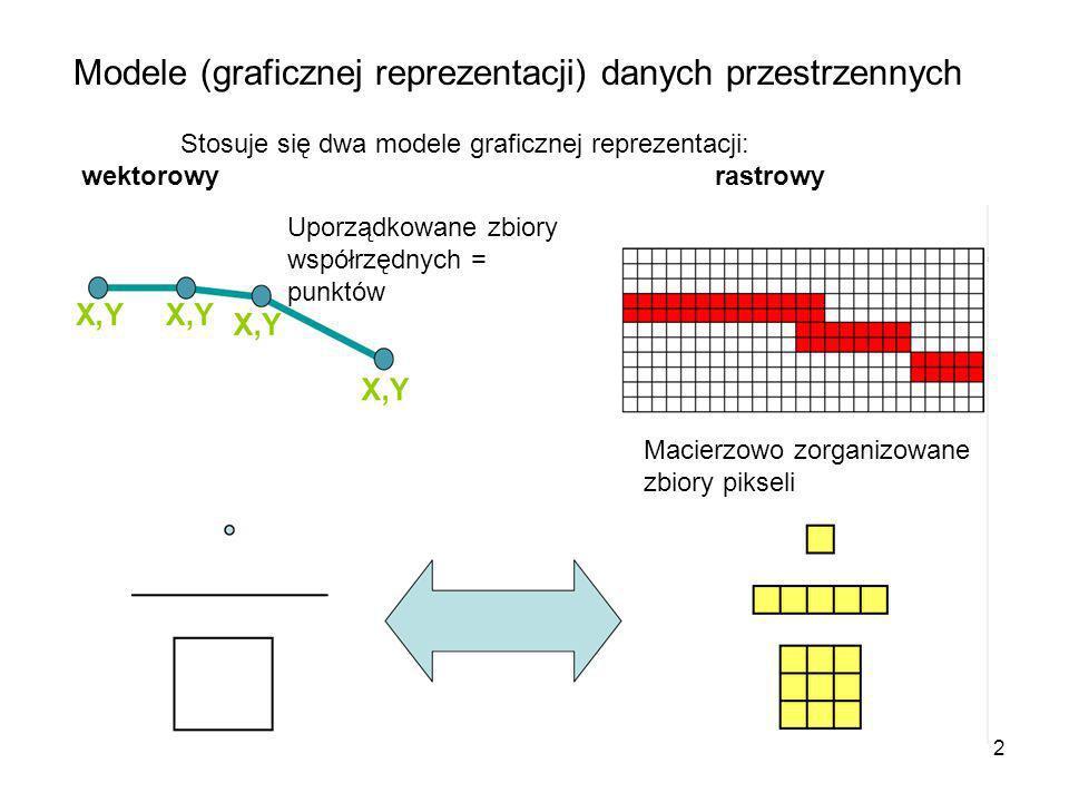 Modele (graficznej reprezentacji) danych przestrzennych