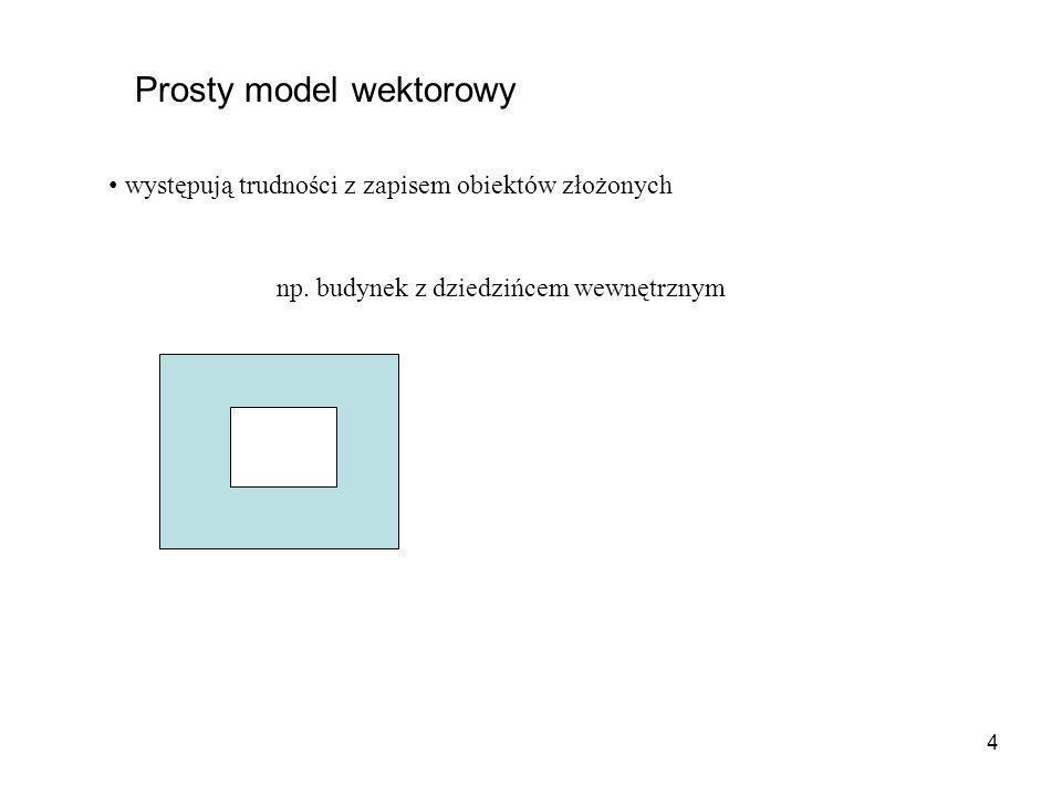 Prosty model wektorowy