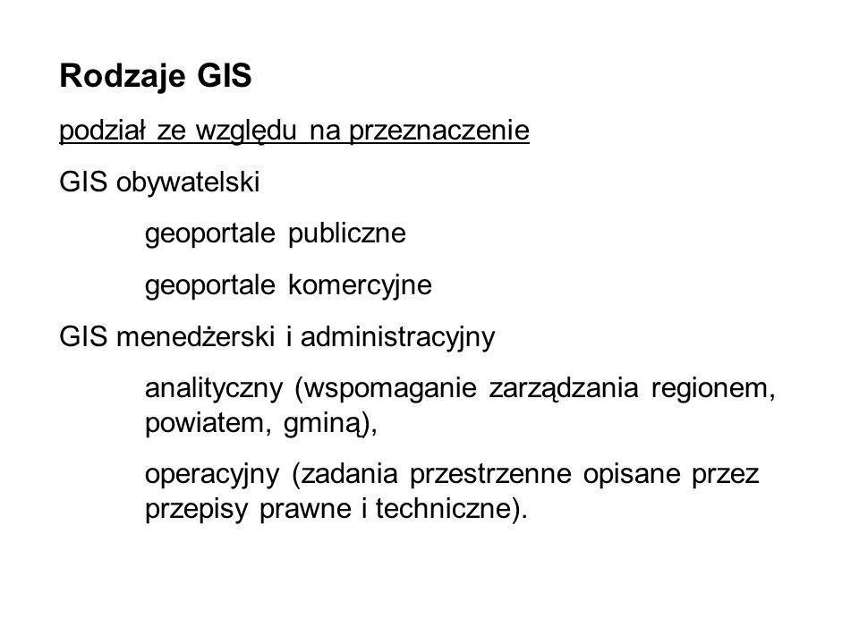 Rodzaje GIS podział ze względu na przeznaczenie GIS obywatelski