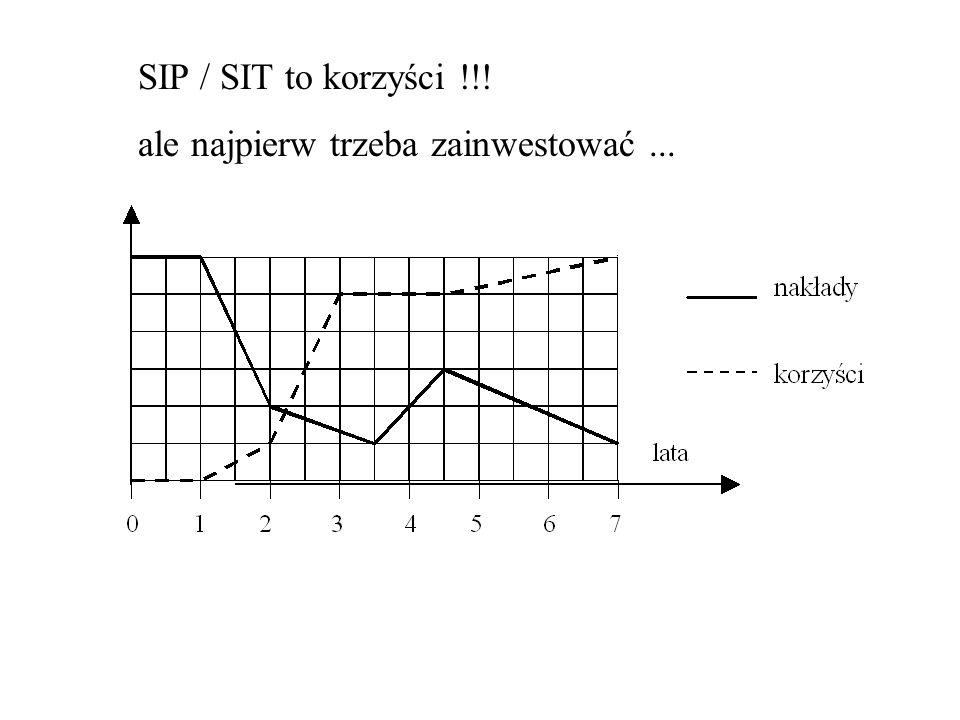 SIP / SIT to korzyści !!! ale najpierw trzeba zainwestować ...