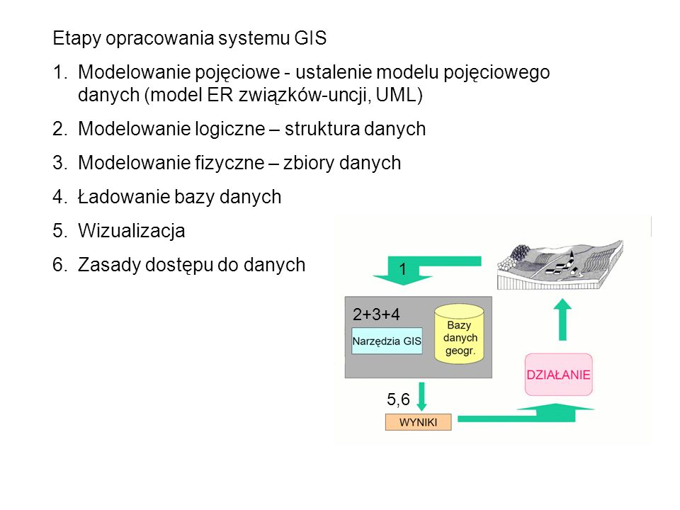 Etapy opracowania systemu GIS
