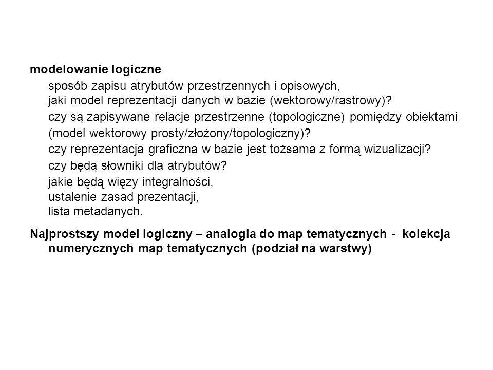 modelowanie logiczne sposób zapisu atrybutów przestrzennych i opisowych, jaki model reprezentacji danych w bazie (wektorowy/rastrowy)
