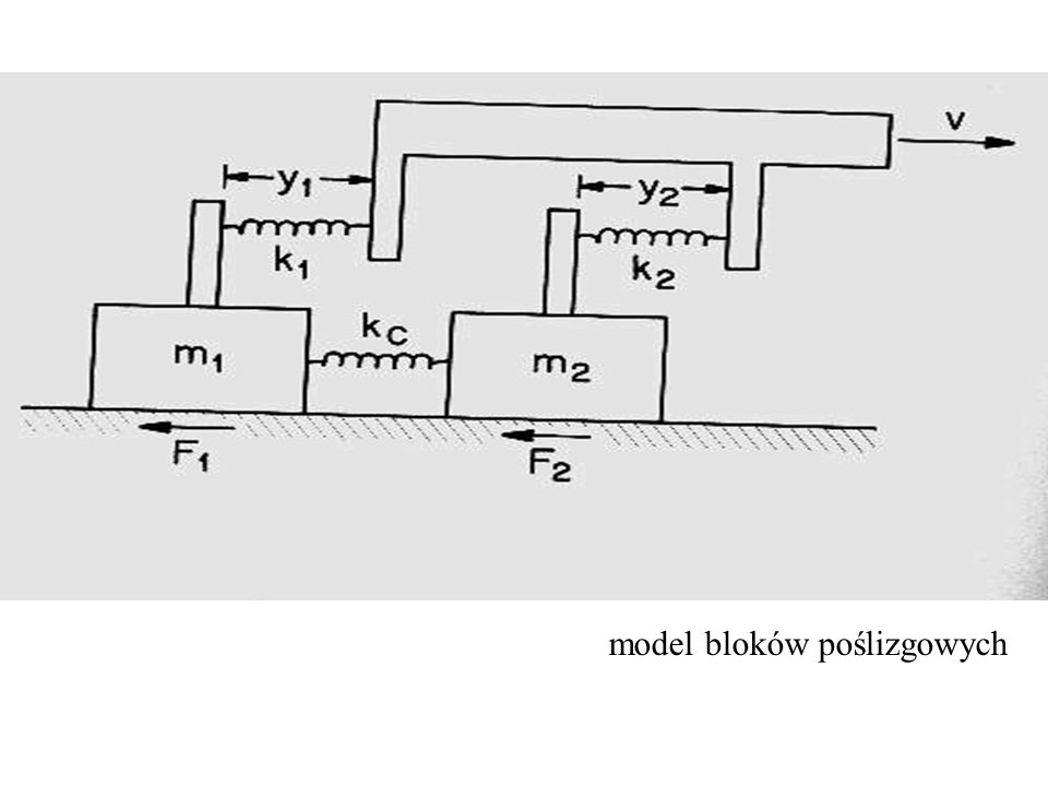 model bloków poślizgowych