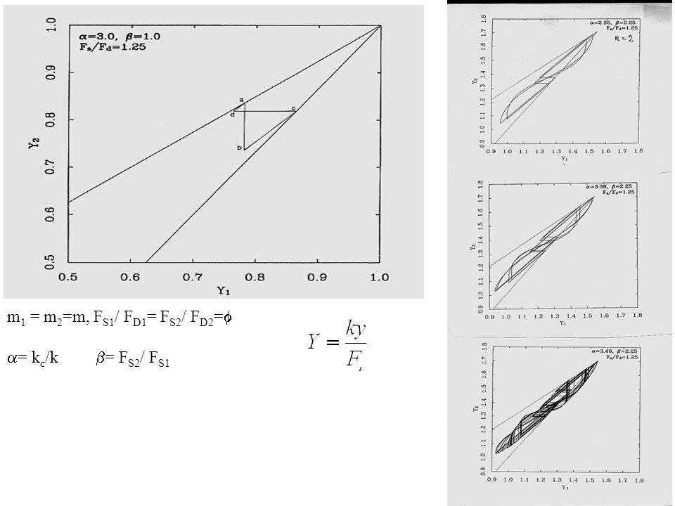 m1 = m2=m, FS1/ FD1= FS2/ FD2=f a= kc/k b= FS2/ FS1