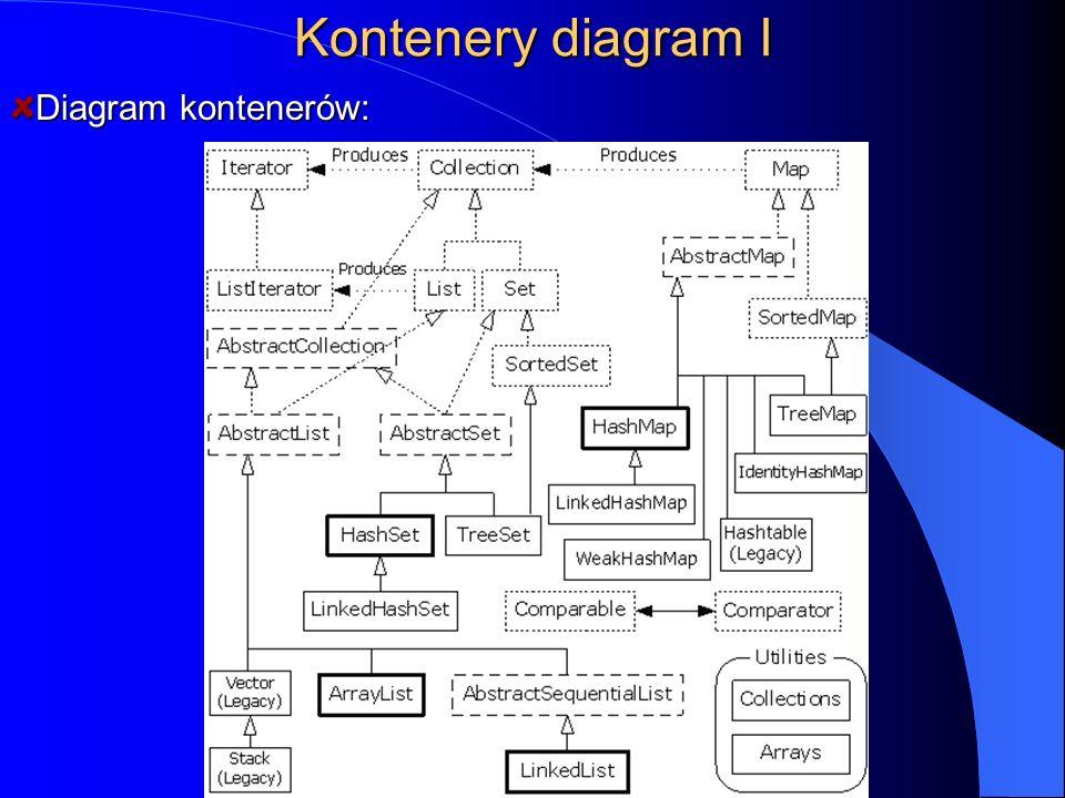 Kontenery diagram I Diagram kontenerów: