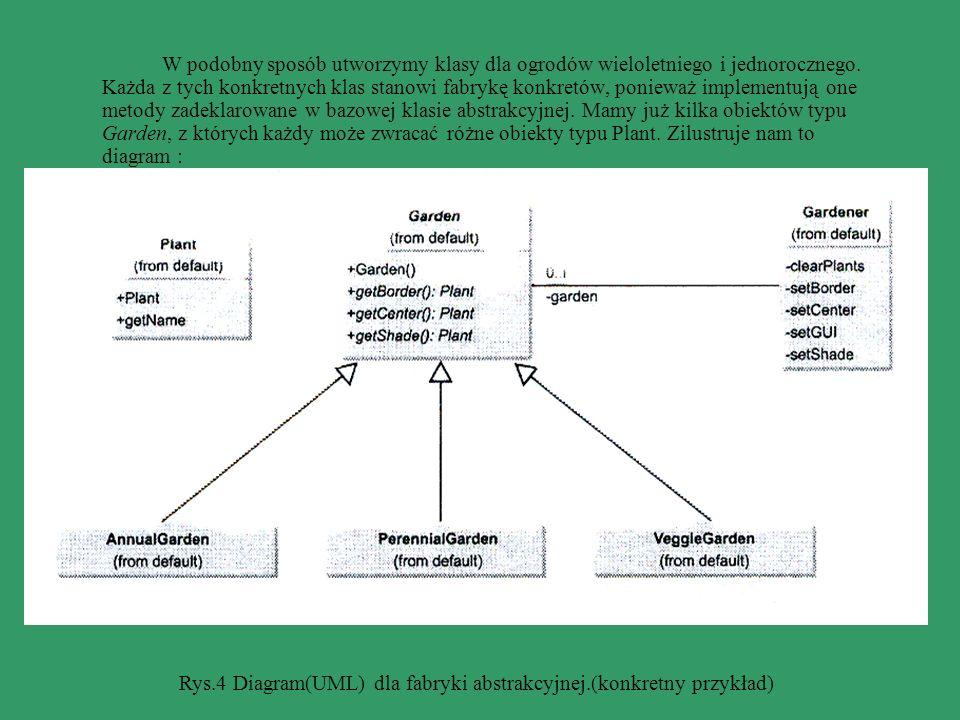 Rys.4 Diagram(UML) dla fabryki abstrakcyjnej.(konkretny przykład)