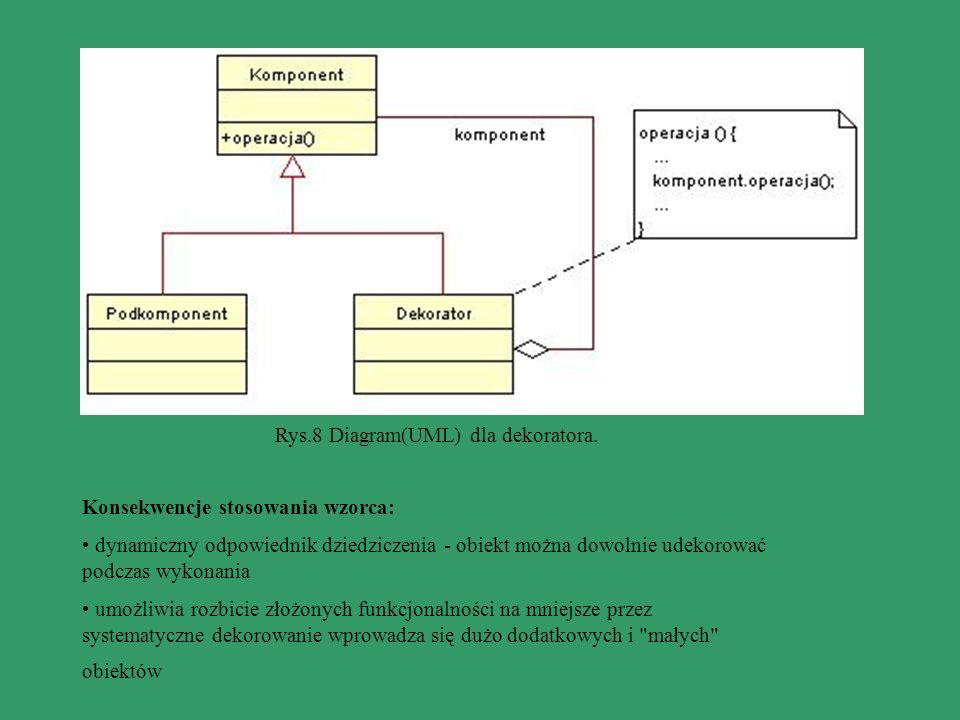 Rys.8 Diagram(UML) dla dekoratora.