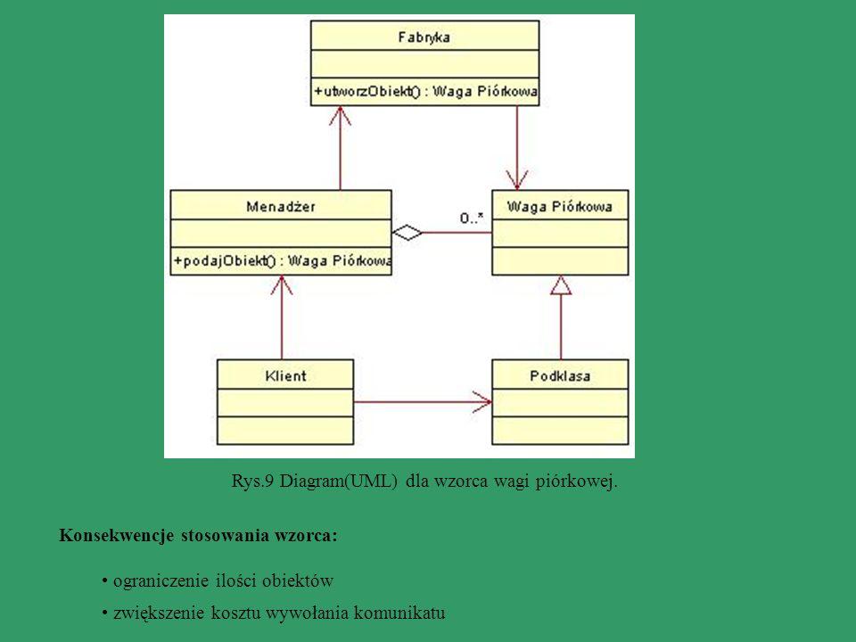 Rys.9 Diagram(UML) dla wzorca wagi piórkowej.