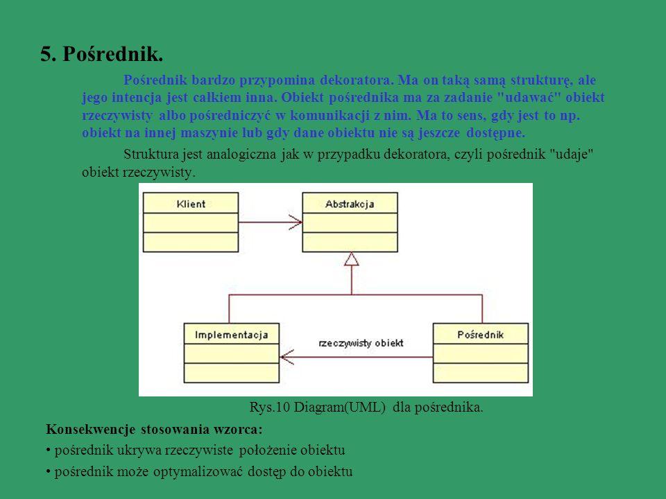Rys.10 Diagram(UML) dla pośrednika.