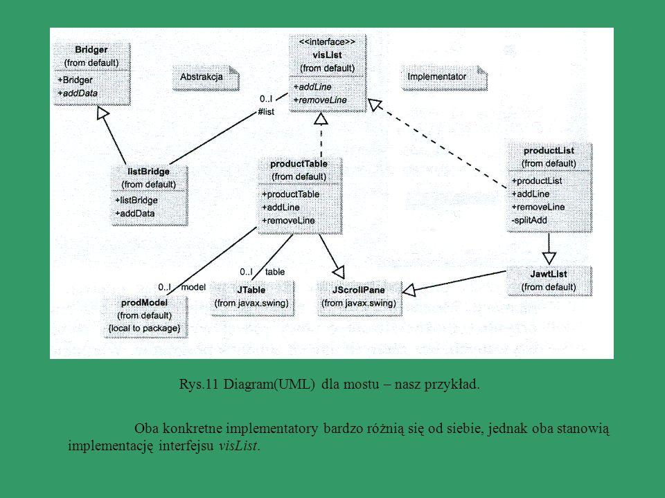 Rys.11 Diagram(UML) dla mostu – nasz przykład.