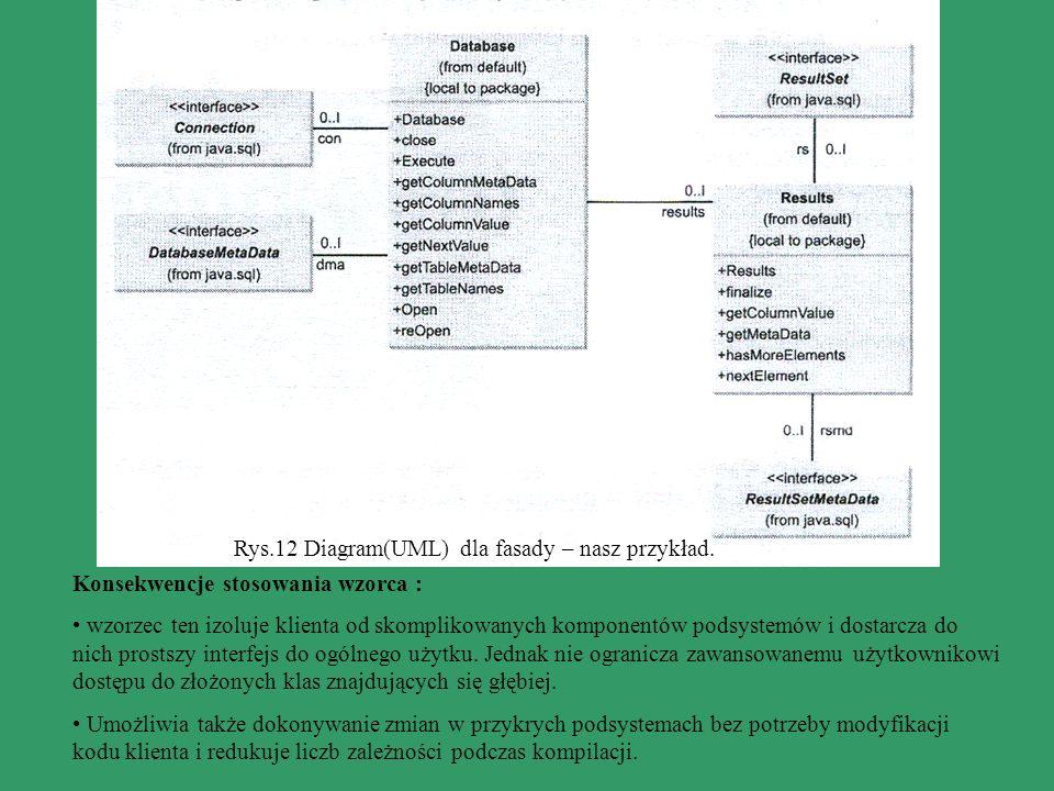 Rys.12 Diagram(UML) dla fasady – nasz przykład.