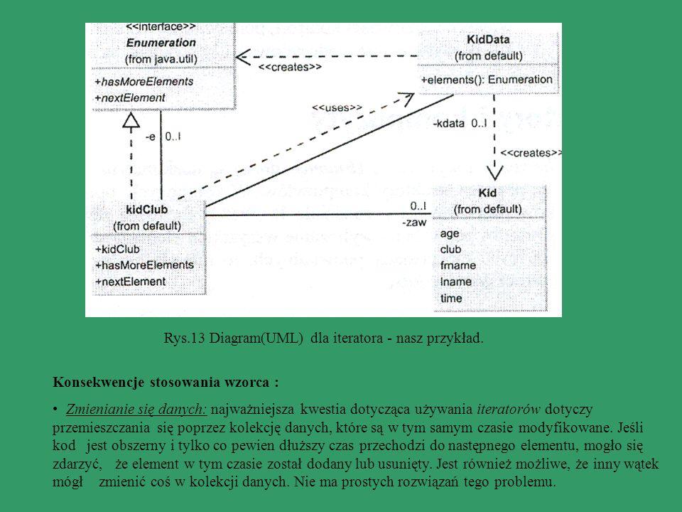 Rys.13 Diagram(UML) dla iteratora - nasz przykład.