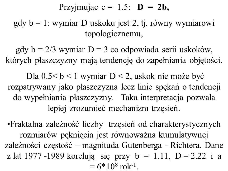 gdy b = 1: wymiar D uskoku jest 2, tj. równy wymiarowi topologicznemu,