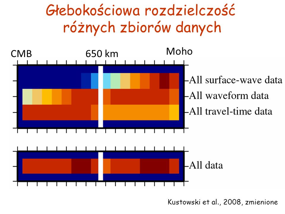 Głebokościowa rozdzielczość różnych zbiorów danych