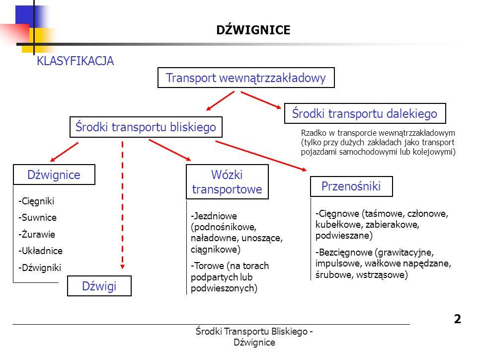 Transport wewnątrzzakładowy