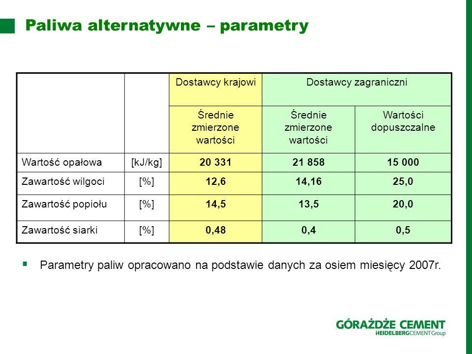 Paliwa alternatywne – parametry