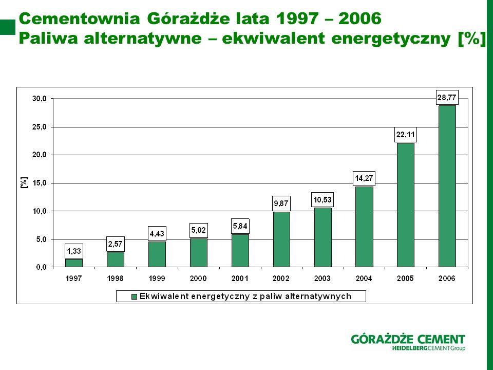 Cementownia Górażdże lata 1997 – 2006