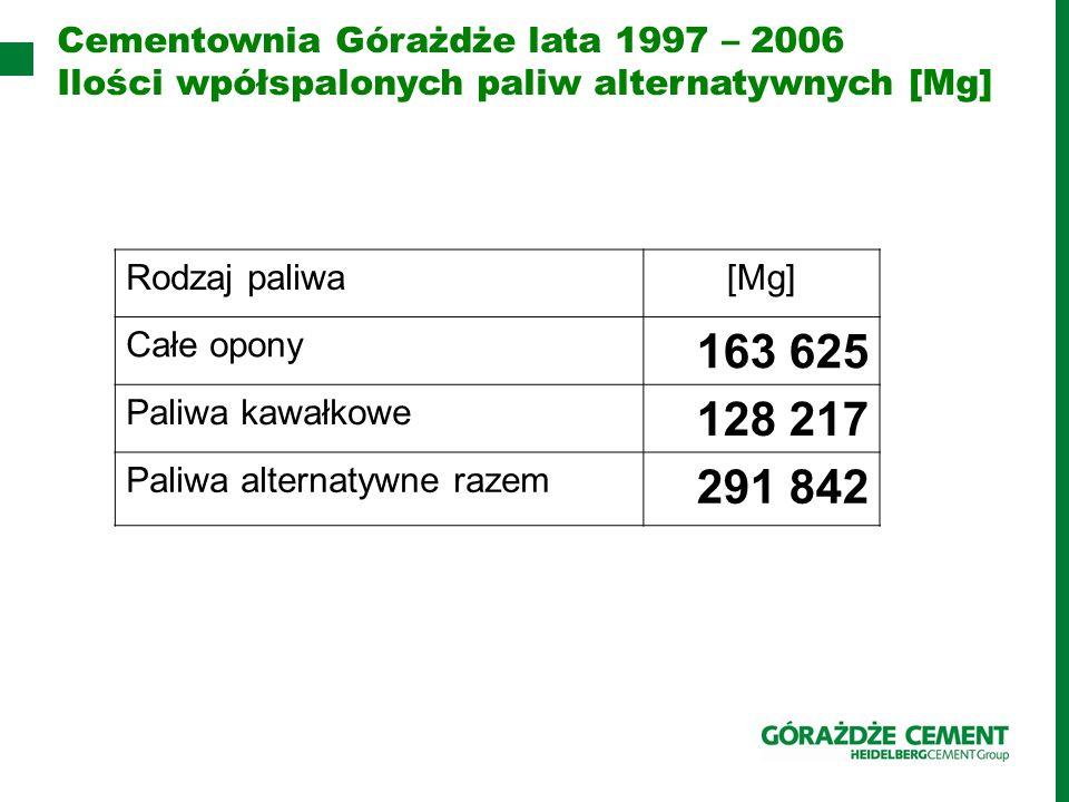163 625 128 217 291 842 Cementownia Górażdże lata 1997 – 2006
