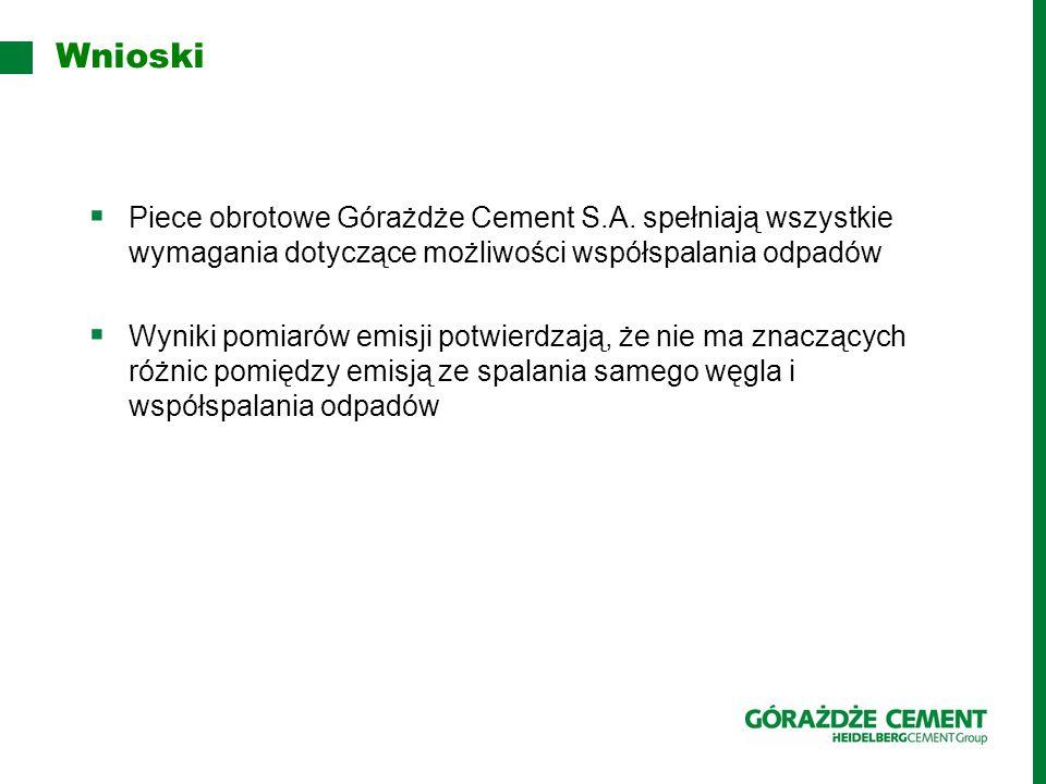 Wnioski Piece obrotowe Górażdże Cement S.A. spełniają wszystkie wymagania dotyczące możliwości współspalania odpadów.