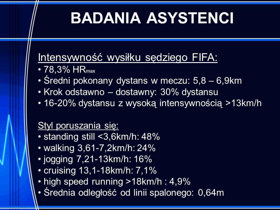 BADANIA ASYSTENCI Intensywność wysiłku sędziego FIFA: 78,3% HRmax
